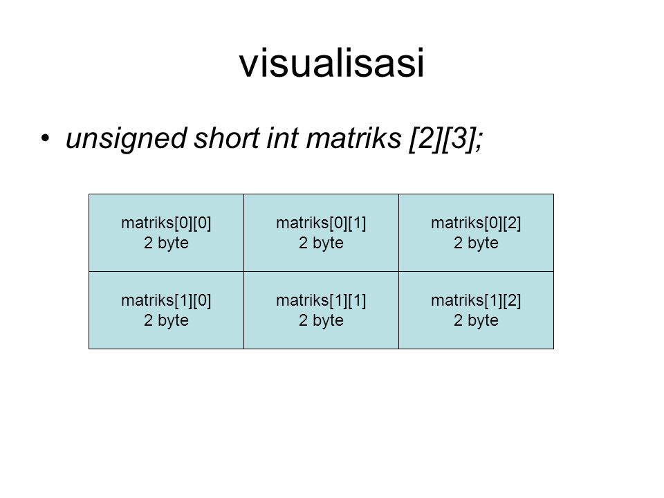 visualisasi unsigned short int matriks [2][3]; matriks[0][0] 2 byte